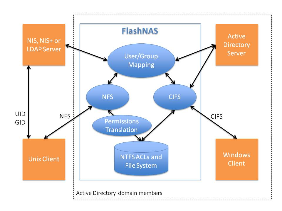 fn  flashnas unified storage   winchester systemsflashnas fn  unified storage server authentication and mapping